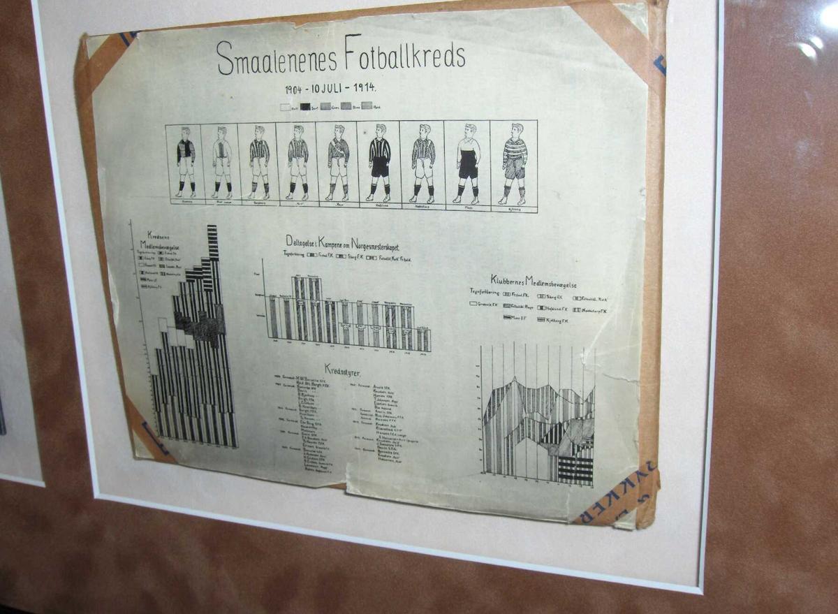 En samling av dokumenter; statistikk og protokollføringer fra Østfold fotballkrets første periode. ØFK er Norges eldste fotballkrets.