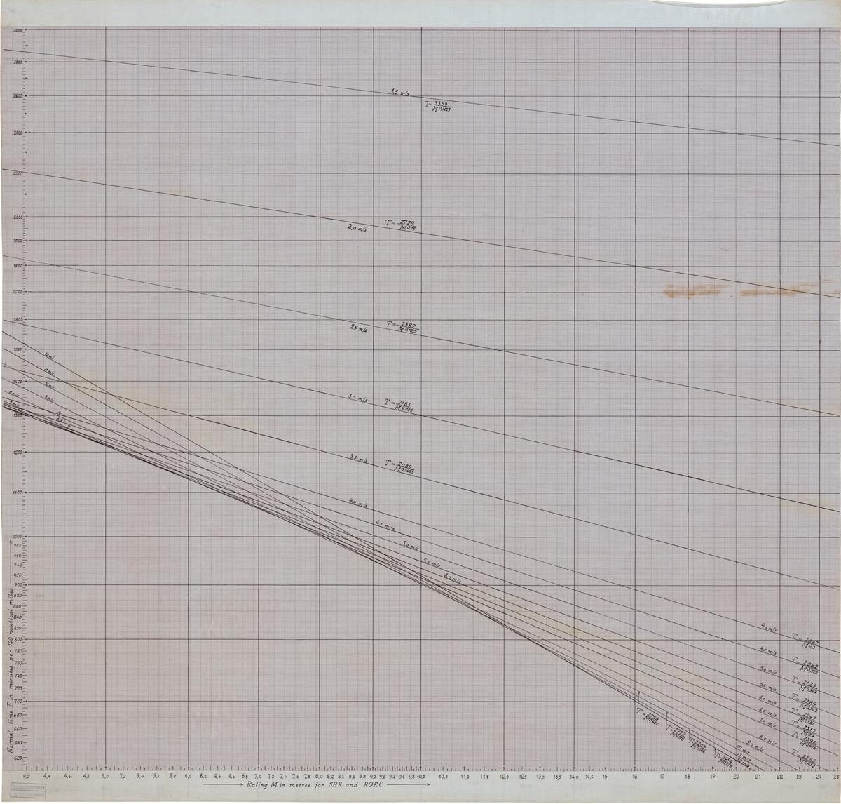 Hastighetsplot för segelbåtar enligt SHR och RORC (Royal Ocean Racing Club).