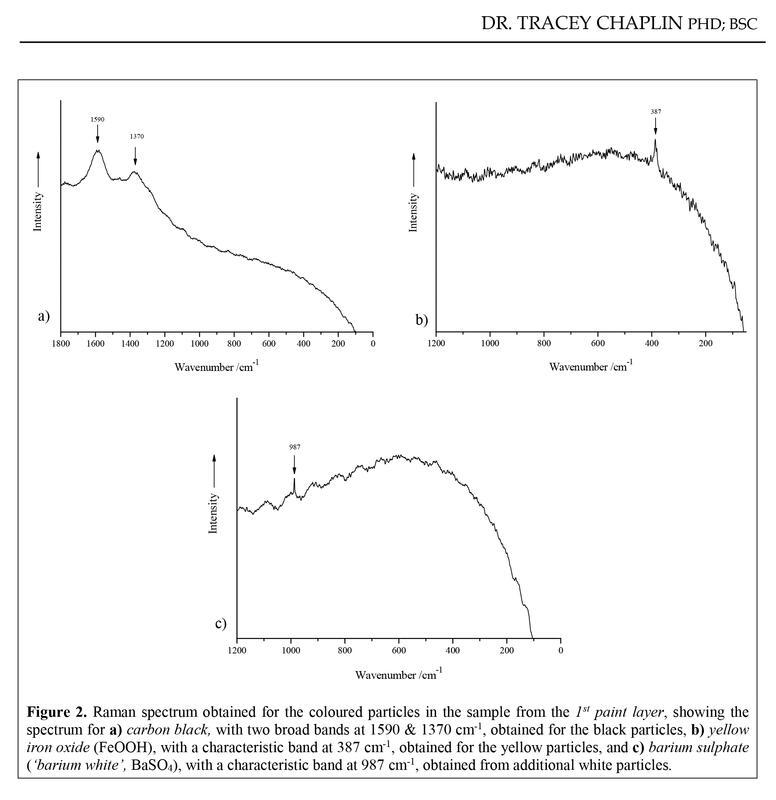 Resultatet av pigmentanalysen for lag 1, utført av Dr.Tracey Chaplin i England (Foto/Photo)