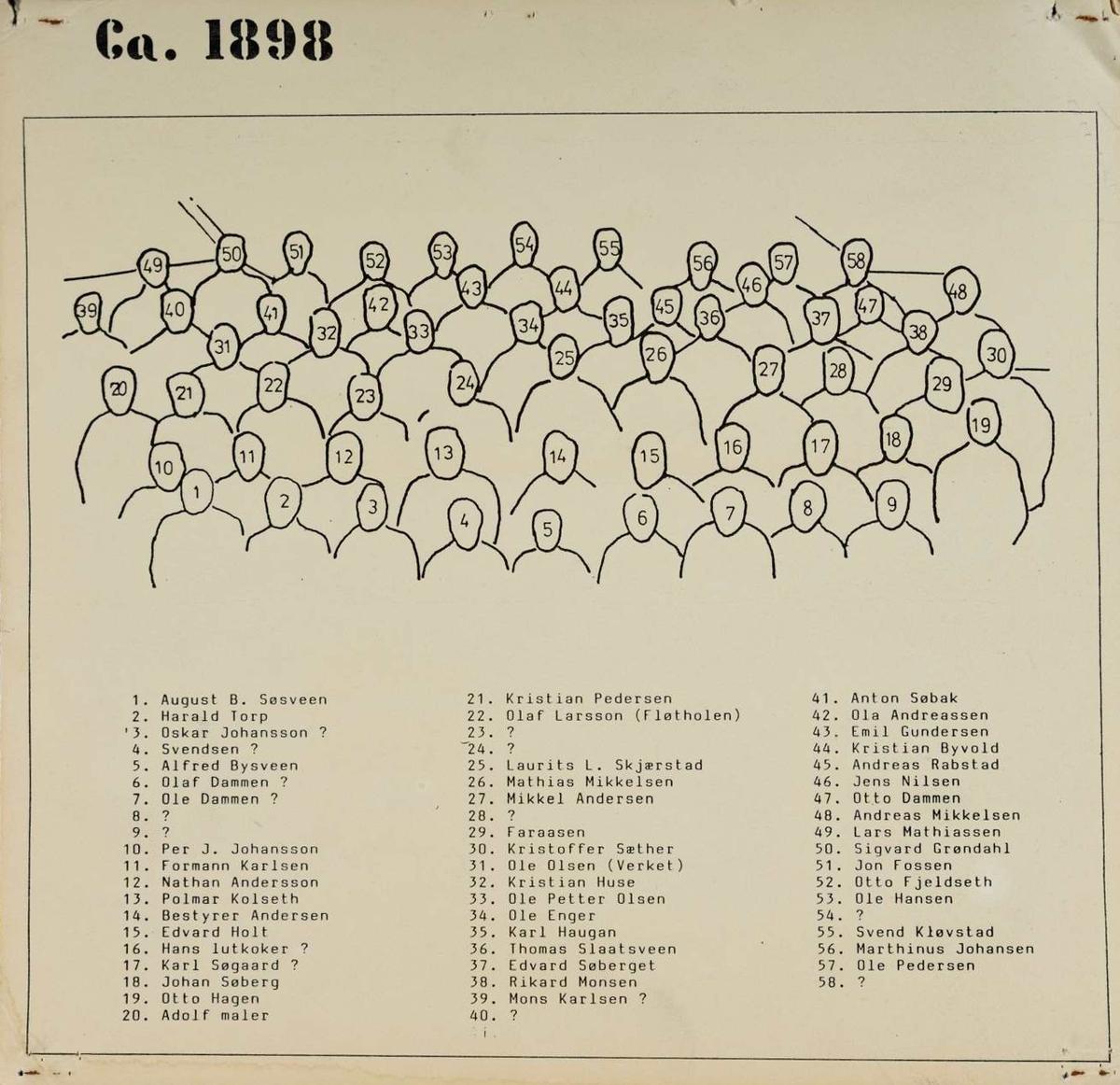 """GR: 58, ARBEIDERE, KLEVFOS PAPIRFABRIKK, KLEVFOS CELLULOSE &PAPIRFABRIK A/S, ÅDALSBRUK, FORAN GAMLE FARIKKEN, Se Lautin 1977 side 58. 1 REKKE F. V. AUGUST B. SØSVEEN, HARALD TORP, OSKAR JOHANSON?, SVENDSEN?, ALFRED BYSVEEN, OLAF DAMMEN?, OLE DAMMEN?, UKJENT, UKJENT. 2. REKKE. F. V. PER J. JOHANSSON, FORMANN KARLSEN, NATHAN ANDERSSON, POLMAR KOLSETH, BESTYRER ANDERSEN, EDVARD HOLT, HANS """"LUTKOKER""""?, KARL SØGAARD?, JOHAN SØBERG, OTTO HAGEN. 3 REKKE F. V. ADOLF """"MALER"""", KRISTIAN PEDERSEN, OLAF LARSSON, UKJENT, UKJENT, LAURITS L. SKJÆRSTAD, MATHIAS MIKKELSEN, MIKKEL ANDERSEN, UKJENT, FARAASEN, KRISTOFFER SÆTHER. 4. REKKE F. V. OLE OLSEN, KRISTIAN HUSE, OLE PETTER OLSEN, OLE ENGER, KARL HAUGAN, THOMAS SLAATSVEEN, EDVARD SØBERGET, RIKARD MONSEN. 5 REKKE F. V MONS KARLSEN?, UKJENT, ANTON SØBAK, OLA ANDREASSEN, EMIL GUNDERSEN, KRISTIAN BYVOLD, ANDRAES RABSTAD, JENS NILSEN, OTTO DAMMEN, ANDREAS MIKKELSEN. 6 REKKE F. V. LARS MATHIASSEN, SIGVARD GRØNDAHL, JON FOSSEN, OTTO FJELDSETH, OLE HANSEN, UKJENT, SVEND KLØVSTAD, MARTHINIUS JOHANSEN, OLE PEDERSEN, UKJENT Løten."""