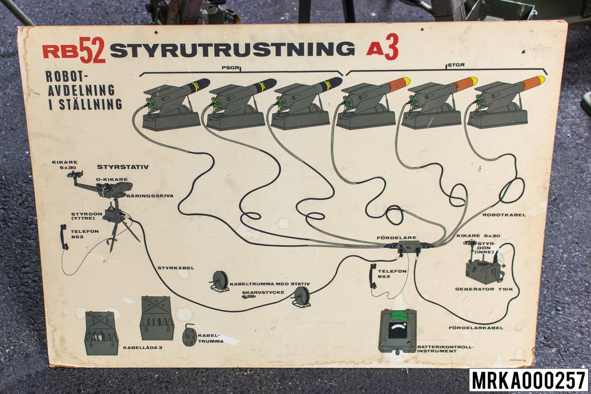 Plansch Robot 52 Styrutrustning A3