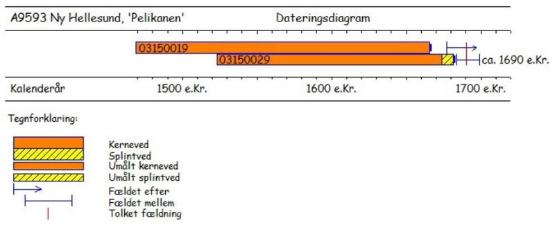 Illustrasjon som viser hvordan de to dateringsprøvene fra Pelikanen plasseres på en tidslinje. (Foto/Photo)