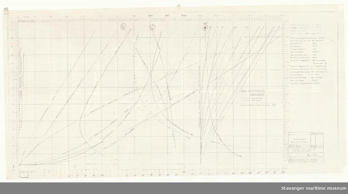 D/S ROGALAND. kurveblad, rekonstruert tegning overført fra en kopi A.A. 27.12.1990, originalen fra 08.09.1929.