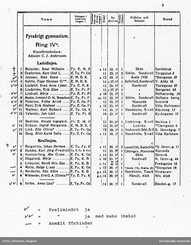 1934 års studenter vid Läroverket i Sundsvall. Två ytterligare gruppbilder tagna vid jubiléerna 1959 resp 1984. Namn på gruppbilden från 1984: Fr v nedersta raden; Jan Lindelöf (Sundsvall), Ingrid Eriksson-Szymczak (Västerås), Elin Lind Halsius (Uppsala), Anna-Lisa Ström-Pehrsson (Bromma), Tage Kallin (Vällingby) och Lennart Modin (Sundsvall). Andra raden fr v; Jan Velander (Sundsvall), Sture Jonsson (Lidingö), Kurt Vallner (Linköping), Jörg Buddee (Örebro), Gösta Viklander (Hägersten), Folke Fribert (Kristianstad), Nils Nordqvist (Timrå), Börje Linvall (Stockholm) och Åke Hammarberg (Täby).