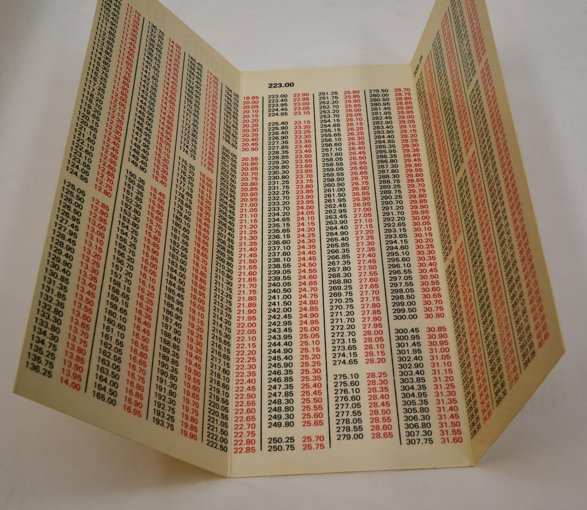 Tabell i form av blankett av bestruket papper, innehållande text och siffror på papperets båda sidor. Tabellen anger moms samt serveringsavgift och har tre utvikbara sidor. Priset anges med svarta siffror och momsen med röda i form av tabeller. Varje tabells början märks med sidans minsta belopp i större siffror på sidornas övre del. Prisen och momsen anges i jämna 5-tal ören.